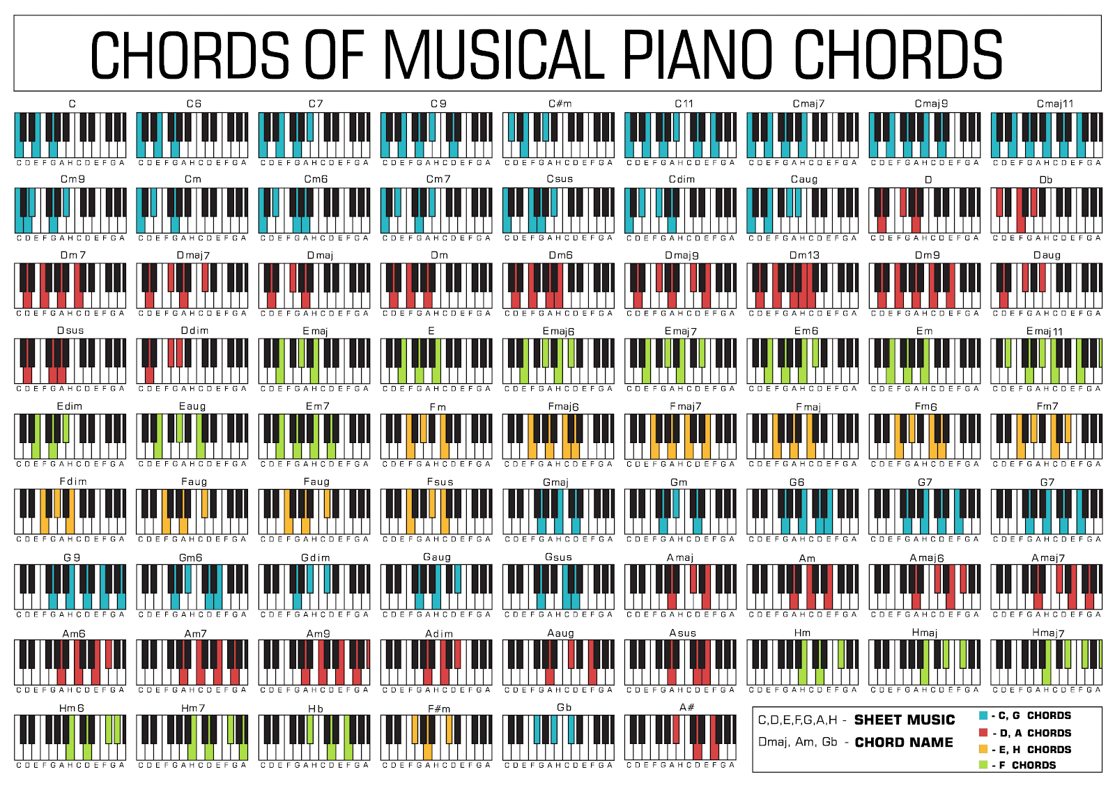 Musical Piano Chords