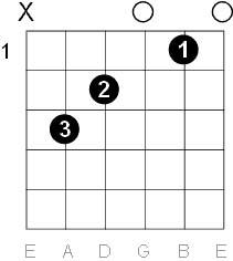 Guitar C Major Chord