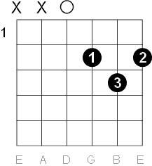 Guitar D Major Chord