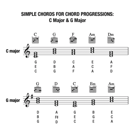 CHORD PROGRESSIONS AND MELODY